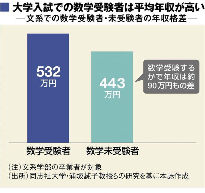 大学入試での数学受験者は平均年収が高い