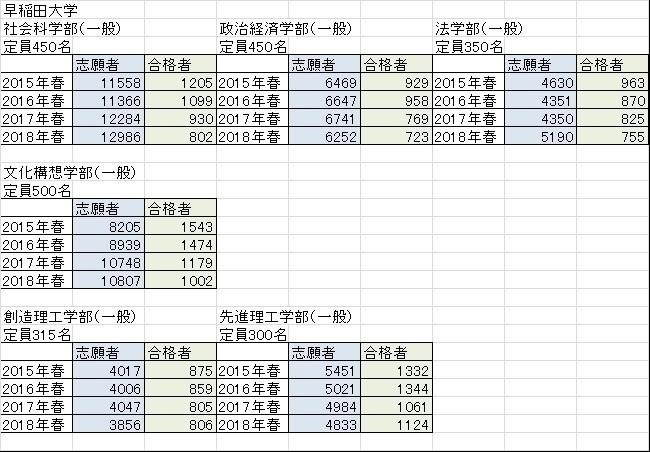 早稲田大学・過去4年間の合格実績