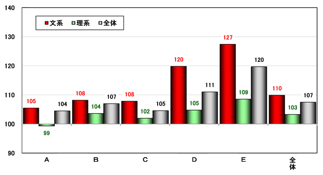 私立大(一般選抜)グループ別・文理別志願者指数