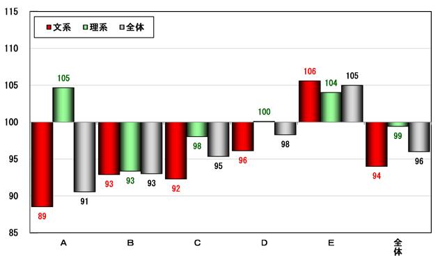 私立大(一般選抜)グループ別・文理別合格者指数