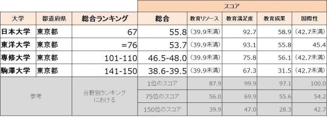 日東駒専ランキング