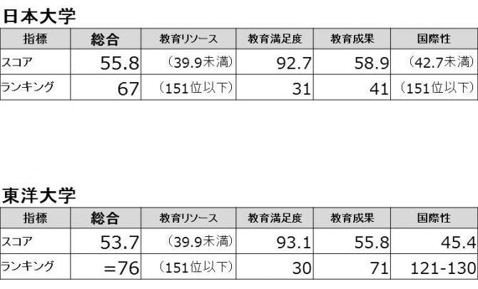 日本大学東洋大学ランキング
