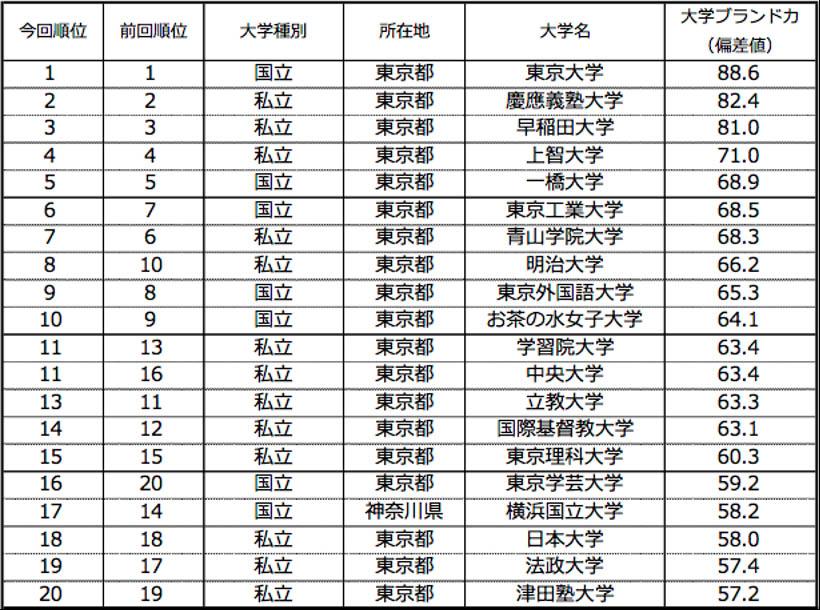 大学ブランド力ランキング(ビジネスパーソンベース)TOP20