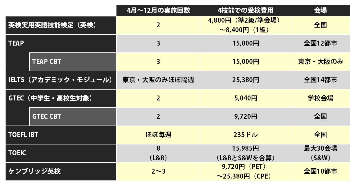 英語の資格比較表