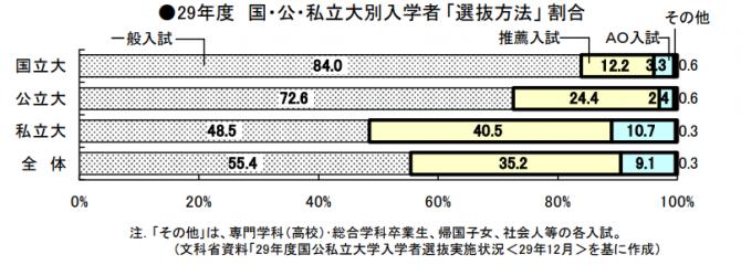 国公私立台別入学者選抜方法割合