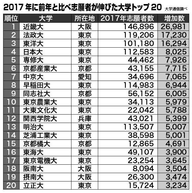 志願者が伸びた大学トップ20