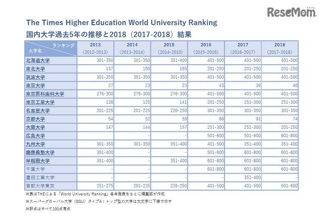 国内大学過去5年の推移と2018結果