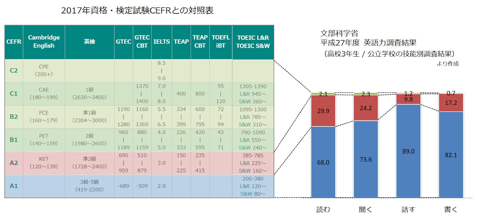 資格・検定試験CEFRとの対照表